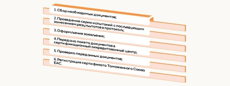 Этапы оформления Сертификата соответствия таможенного союза