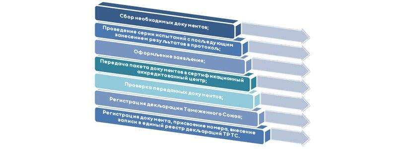 Этапы получения декларации соответствия Таможенного союза