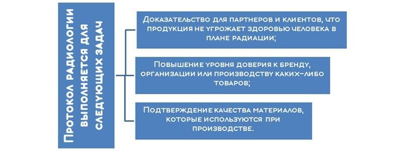 Кому необходим протокол радиологии