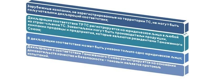Особенности оформления декларации соответствия Таможенного союза
