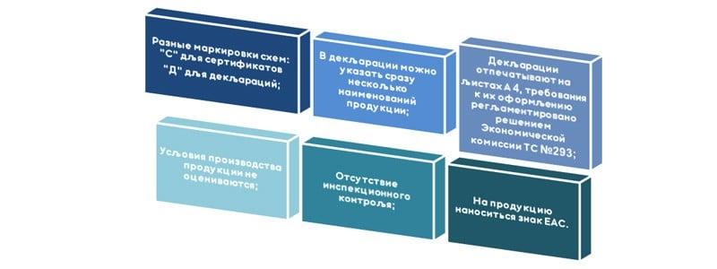 Отличия декларации Таможенного союза от сертификата