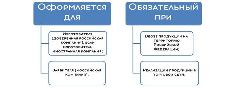 Протокол о спиртосодержании