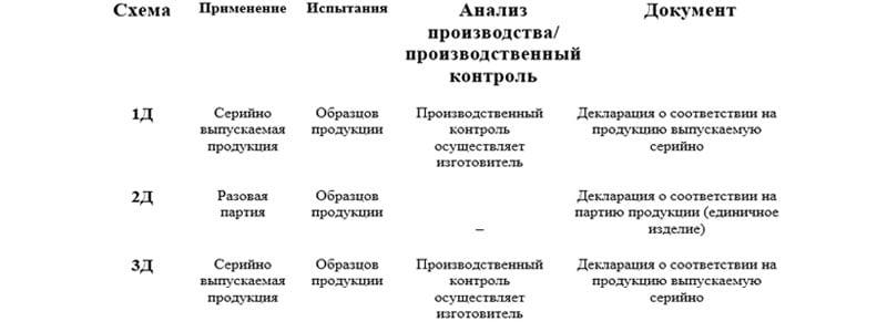 Схемы получения Декларации соответствия Таможенного союза