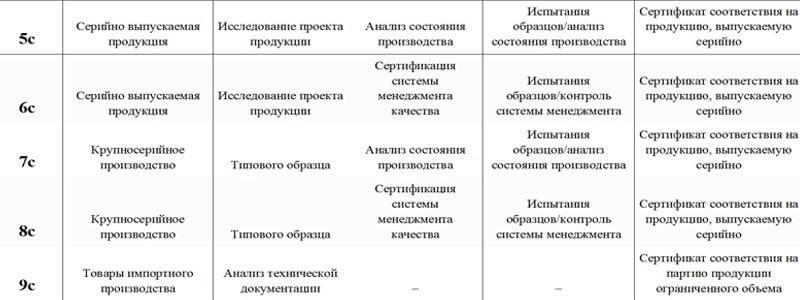 Схемы сертификации Сертификата соответствия таможенного союза 1