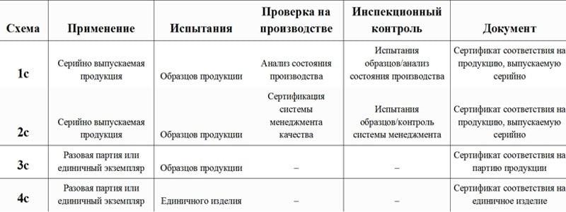 Схемы сертификации Сертификата соответствия таможенного союза