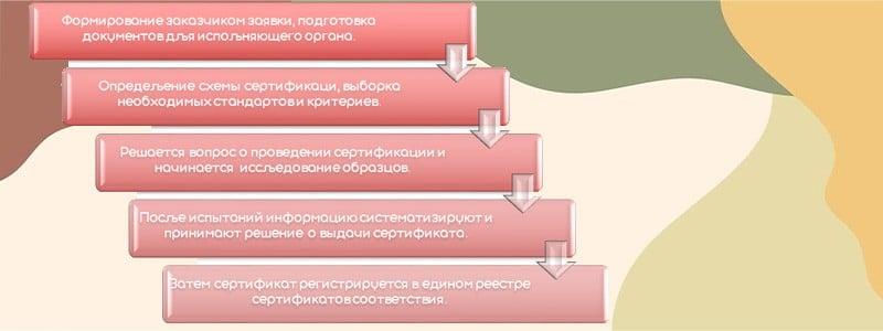 порядок оформления Сертификат соответствия ГОСТ Р