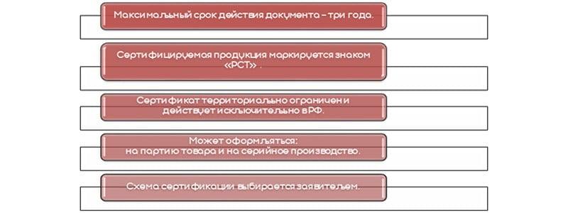важно для сертификации ГОСТР Р