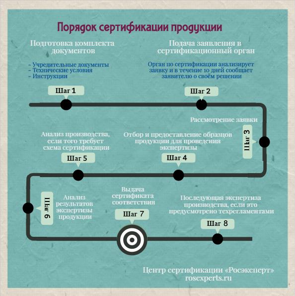 Порядок сертификации продукции