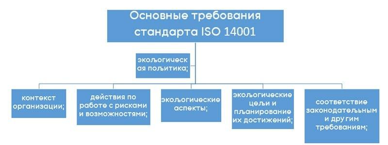 Основные требования стандарта ИСО14001