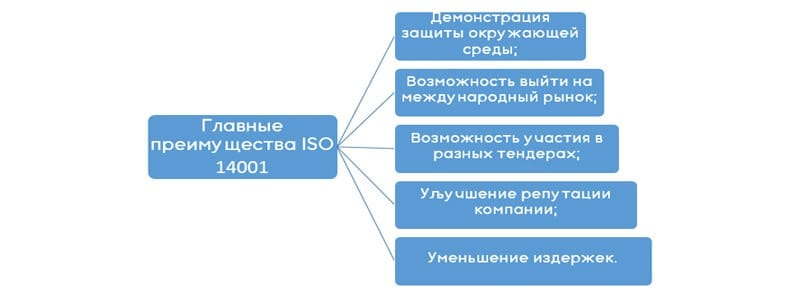 преимущества ИСО 14001