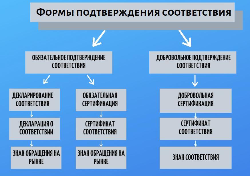 формы подтверждения соответствия