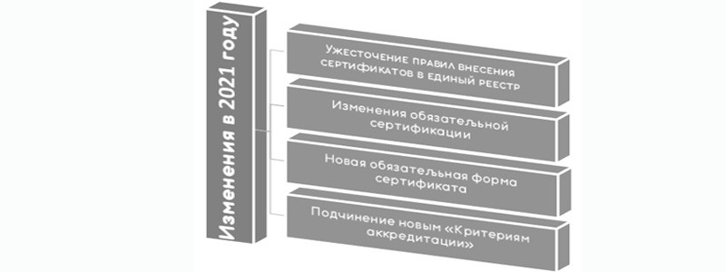 2021 изменения в сфере сертификации