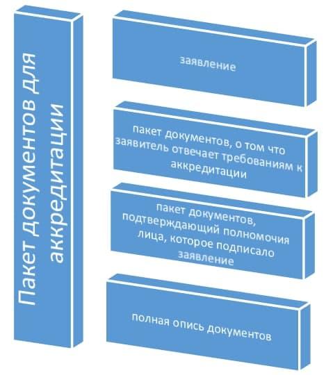 Пакет документов аккредитации