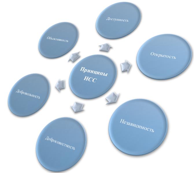Принципы национальной системы сертификации