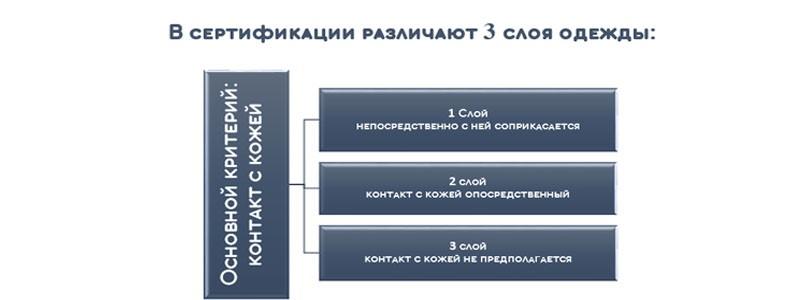 Критерии слоев в сертификации