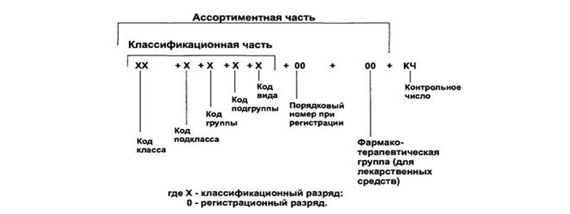 Схема окп