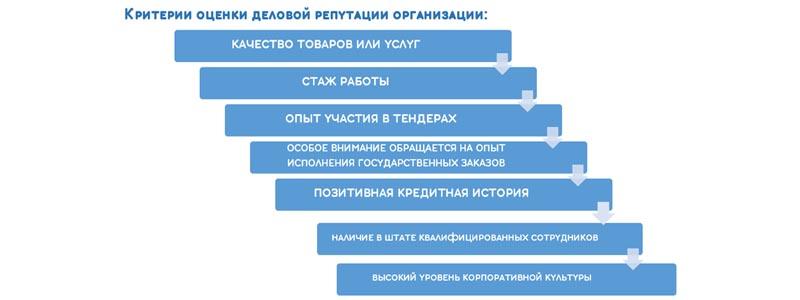 критерии оценки деловой репутации