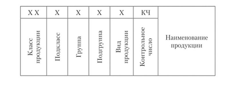 ОКП вид схематично